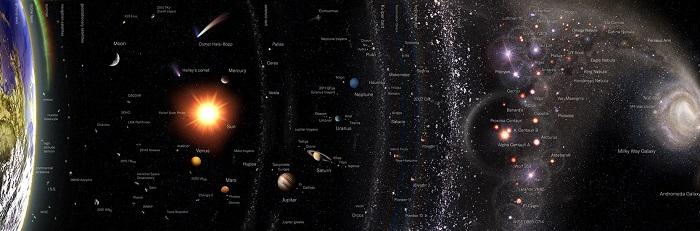 กำเนิดและวิวัฒนาการของจักรวาล#1 จักรวาลวิทยาสมัยโบราณ