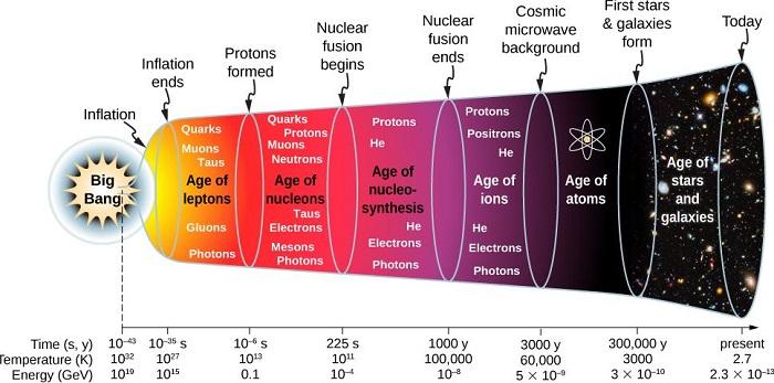 กำเนิดและวิวัฒนาการของจักรวาล#20 การสังเคราะห์นิวเคลียสและการเกิดอะตอม (Nucleosynthesis & Recombination)