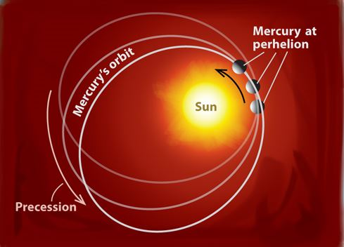 กำเนิดและวิวัฒนาการของจักรวาล#15 ทฤษฎีสัมพัทธภาพทั่วไปของไอน์สไตน์ตอนที่ 4 Precession of Mercury