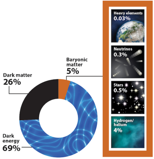 กำเนิดและวิวัฒนาการของจักรวาล#25 รังสีไมโครเวฟพื้นหลังของจักรวาลตอนที่ 4  CMB Reveals Cosmic Composition