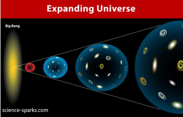 กำเนิดและวิวัฒนาการของจักรวาล#26 ฮับเบิลค้นพบการขยายตัวของจักรวาล