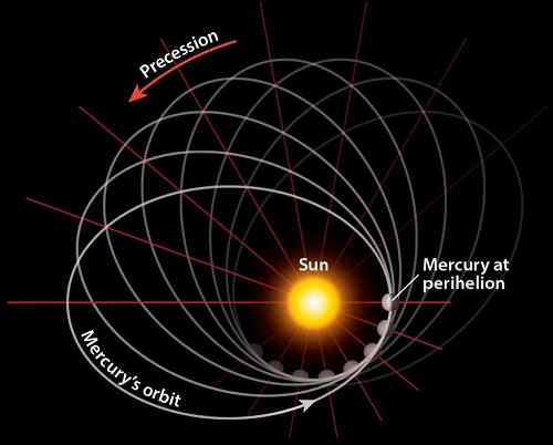 ประวัติย่อของกาลเวลา (A Brief History Of Time) โดย สตีเฟน ฮอว์คิง#16 บทที่ 2 อวกาศ-เวลา : การส่ายของดาวพุธและการเลี้ยวเบนของแสง