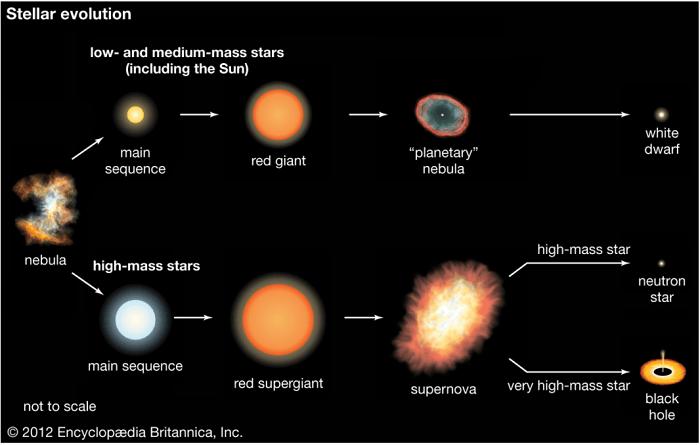 กำเนิดและวิวัฒนาการของจักรวาล#28 การกำเนิดและวงจรชีวิตของดาวฤกษ์